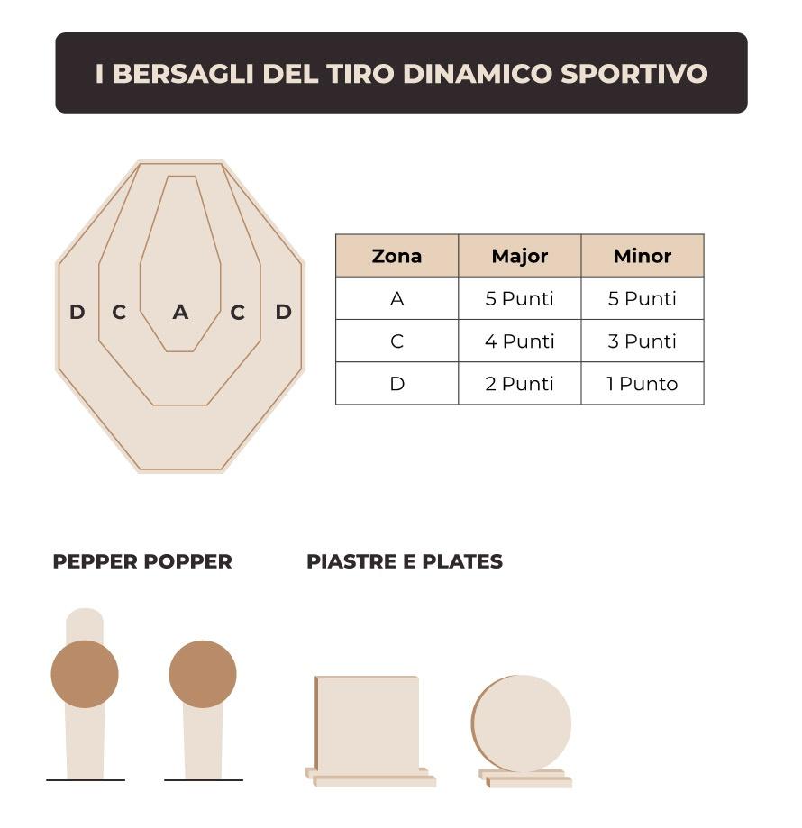 Bersagli-Tiro-Dinamico-Sportivo