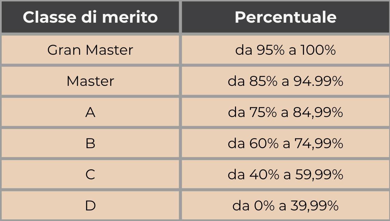 Classe-Di-Merito-Tiro-Dinamico
