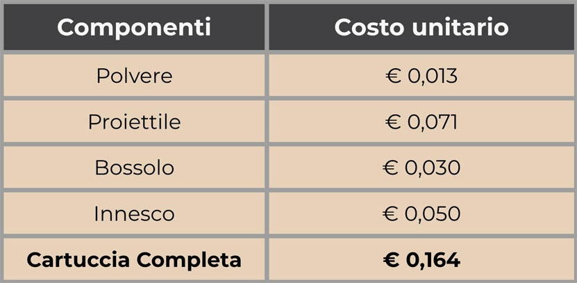 Costo-Ricaricare-Cartucce