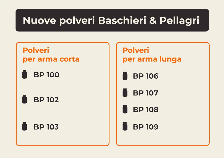 Nuove-Polveri-BP