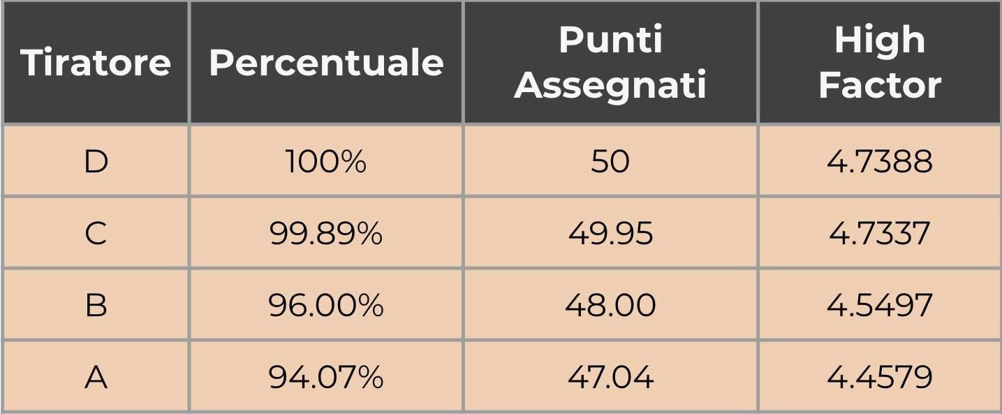 Punteggi-Tiro-Dinamico-Sportivo-1