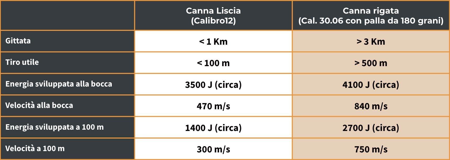 Tabella-Canna-Liscia-Canna-Rigata