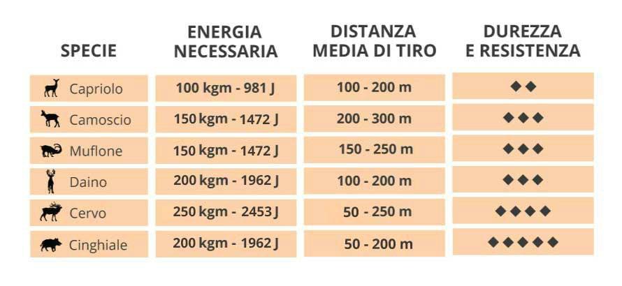 tabella-specie-joule-energia